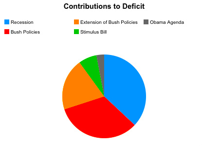 shares of deficit